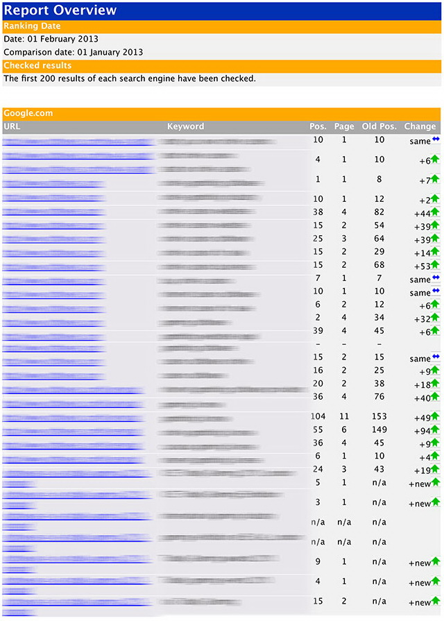 Typical SEO Report for Online Casino Website