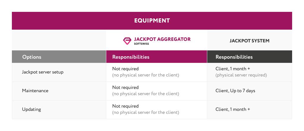 Jackpot-Aggregator-Equipment